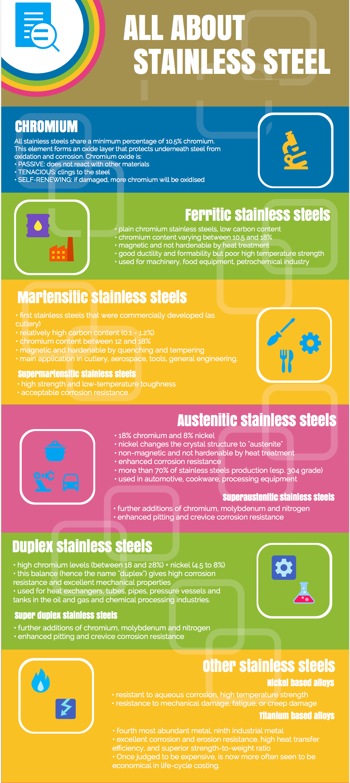 steel types graphic